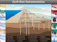 Earth Dam Instrumentation